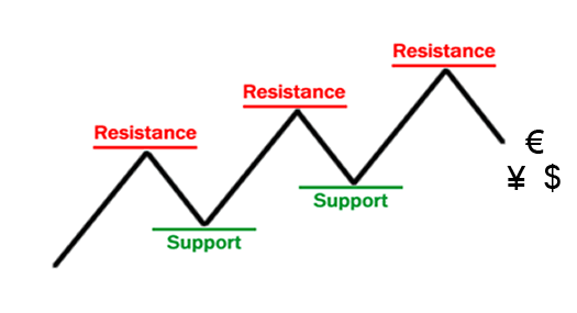 analyse graphique support resistances bourse